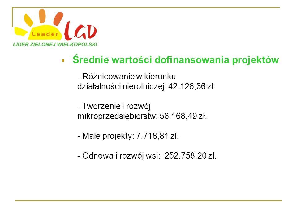 Średnie wartości dofinansowania projektów - Różnicowanie w kierunku działalności nierolniczej: 42.126,36 zł.