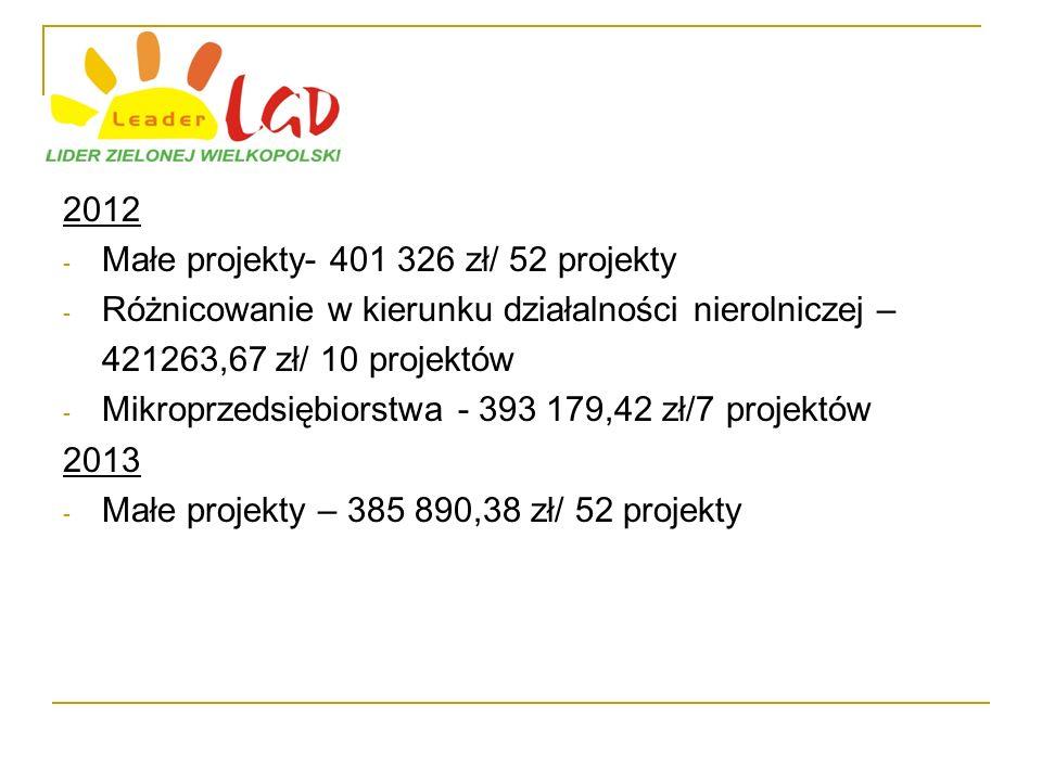 2012 - Małe projekty- 401 326 zł/ 52 projekty - Różnicowanie w kierunku działalności nierolniczej – 421263,67 zł/ 10 projektów - Mikroprzedsiębiorstwa - 393 179,42 zł/7 projektów 2013 - Małe projekty – 385 890,38 zł/ 52 projekty