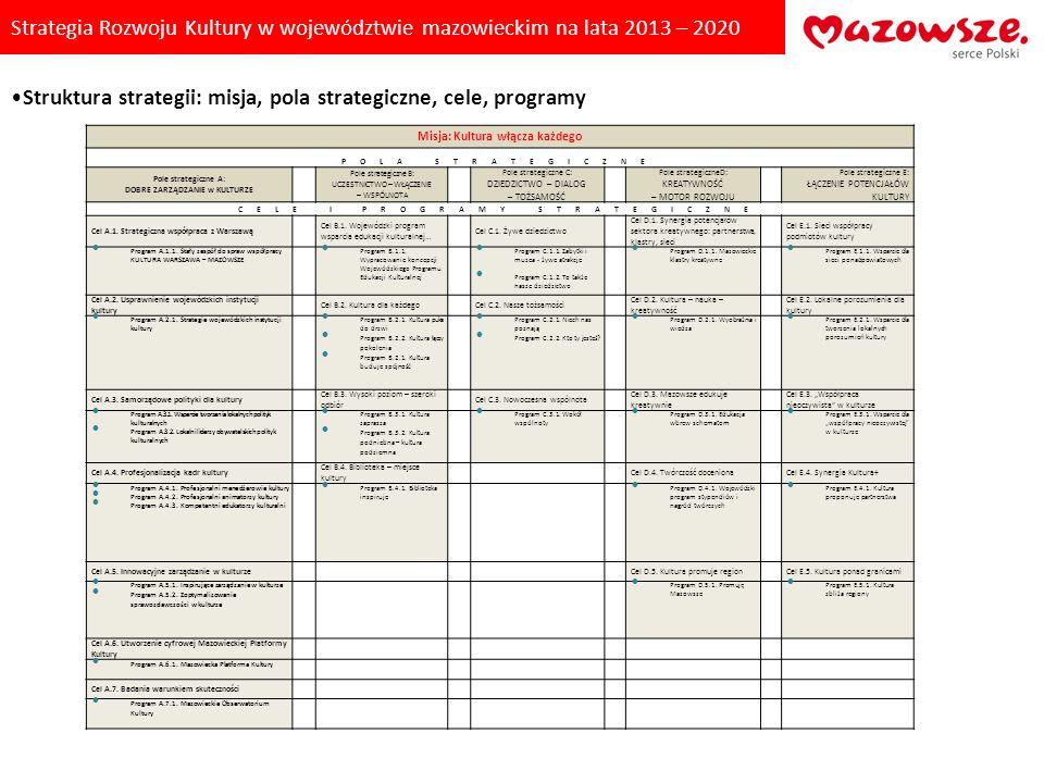 Strategia Rozwoju Kultury w województwie mazowieckim na lata 2013 – 2020 Misja: Kultura włącza każdego POLA STRATEGICZNE Pole strategiczne A: DOBRE ZA