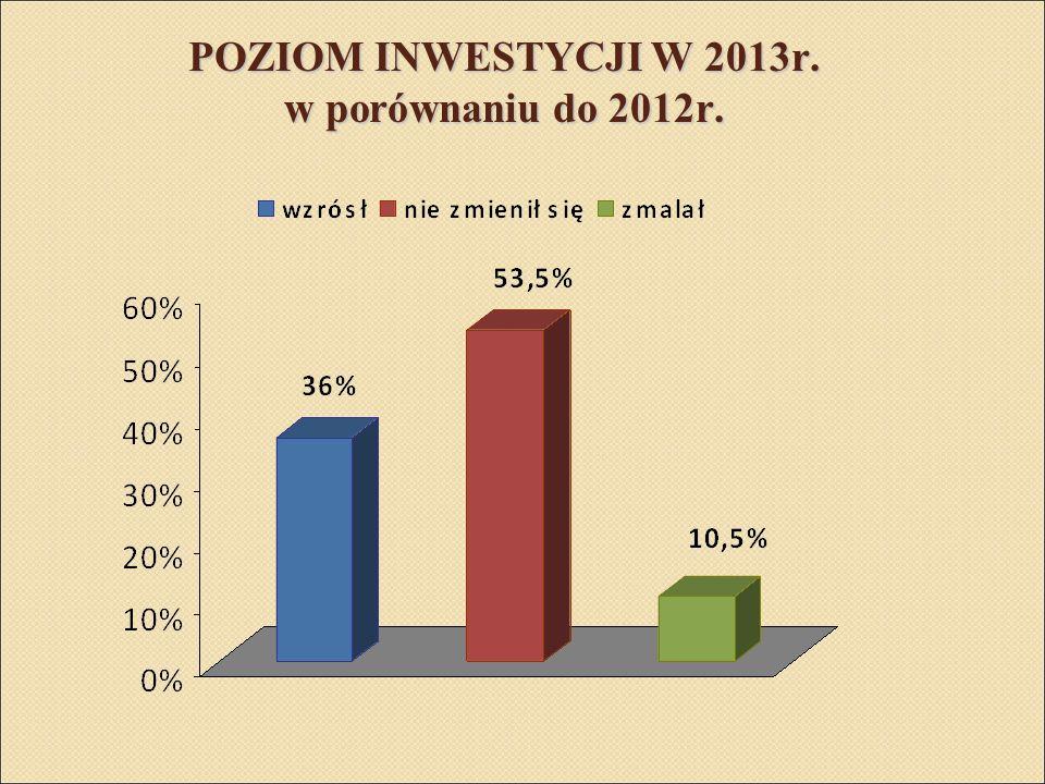 POZIOM INWESTYCJI W 2013r. w porównaniu do 2012r.