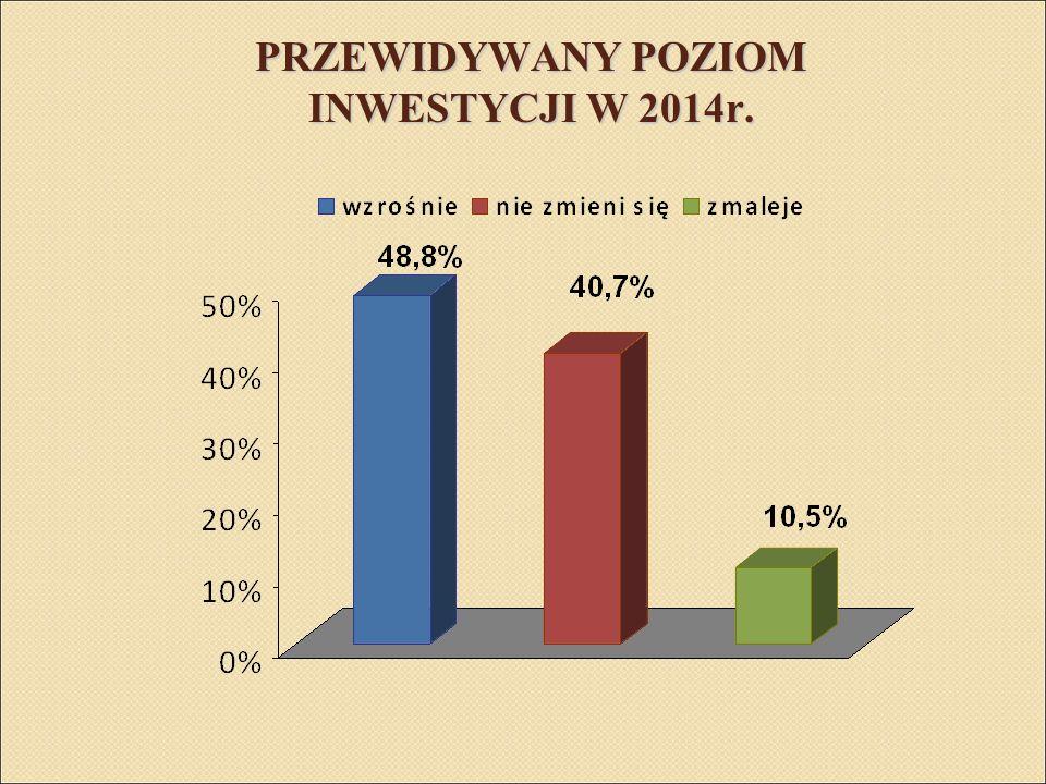 PRZEWIDYWANY POZIOM INWESTYCJI W 2014r.