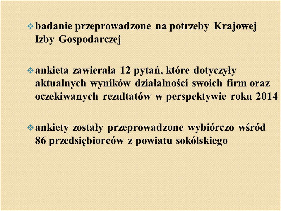 WARUNKI PROWADZENIA BIZNESU W 2013r. w porównaniu do 2012r.