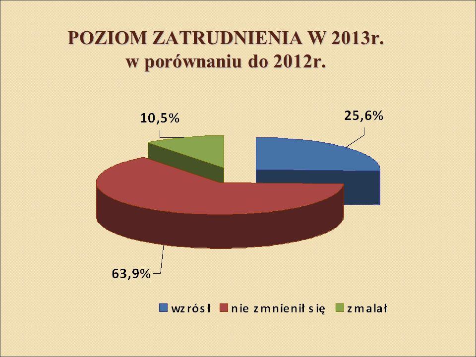 POZIOM ZATRUDNIENIA W 2013r. w porównaniu do 2012r.