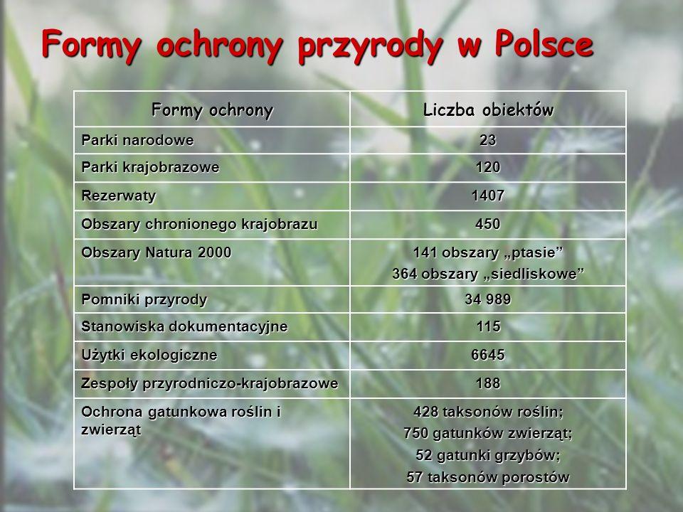 Formy ochrony przyrody w Polsce Formy ochrony Liczba obiektów Parki narodowe 23 Parki krajobrazowe 120 Rezerwaty1407 Obszary chronionego krajobrazu 45