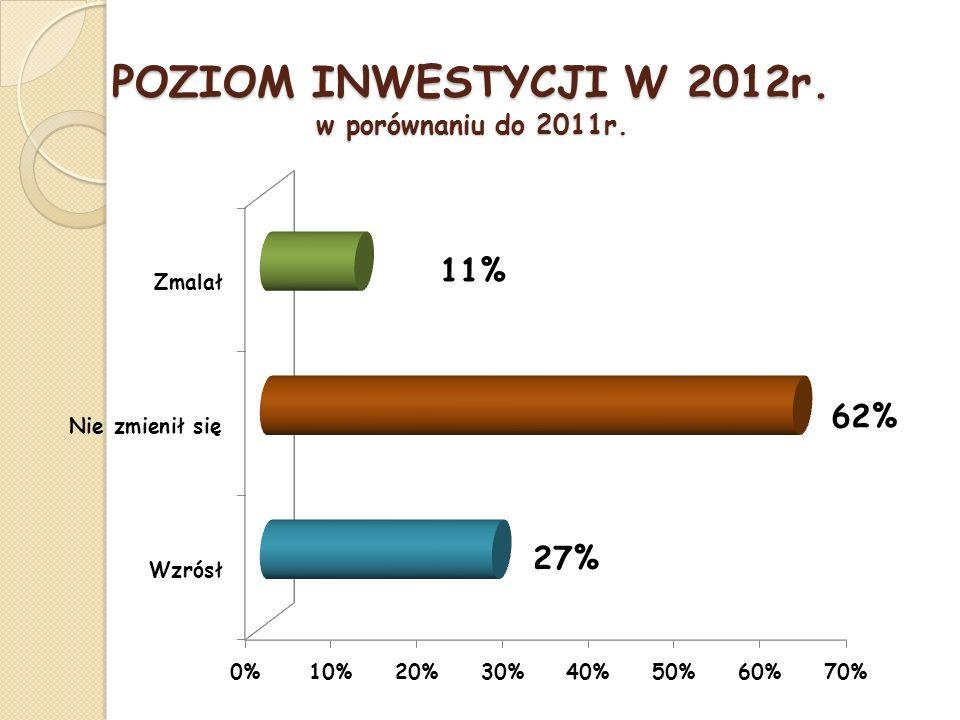 POZIOM INWESTYCJI W 2012r. w porównaniu do 2011r.