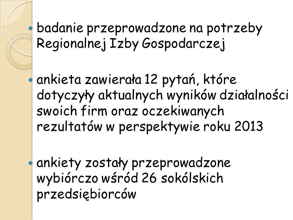 WARUNKI PROWADZENIA BIZNESU W 2012r. w porównaniu do 2011r.