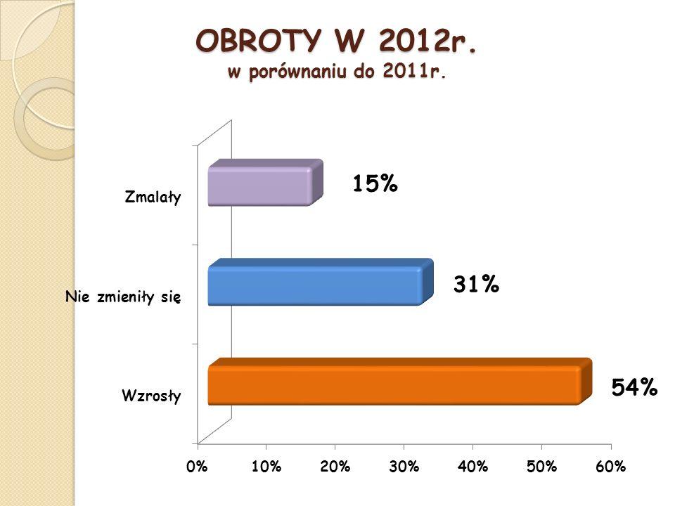 OBROTY W 2012r. w porównaniu do 2011r.