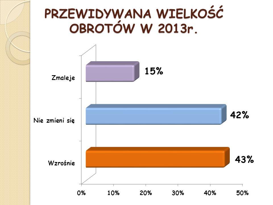 SPRZEDAŻ W 2012r. w porównaniu do 2011r.