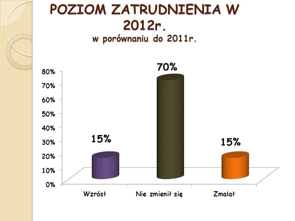 POZIOM ZATRUDNIENIA W 2012r. w porównaniu do 2011r.