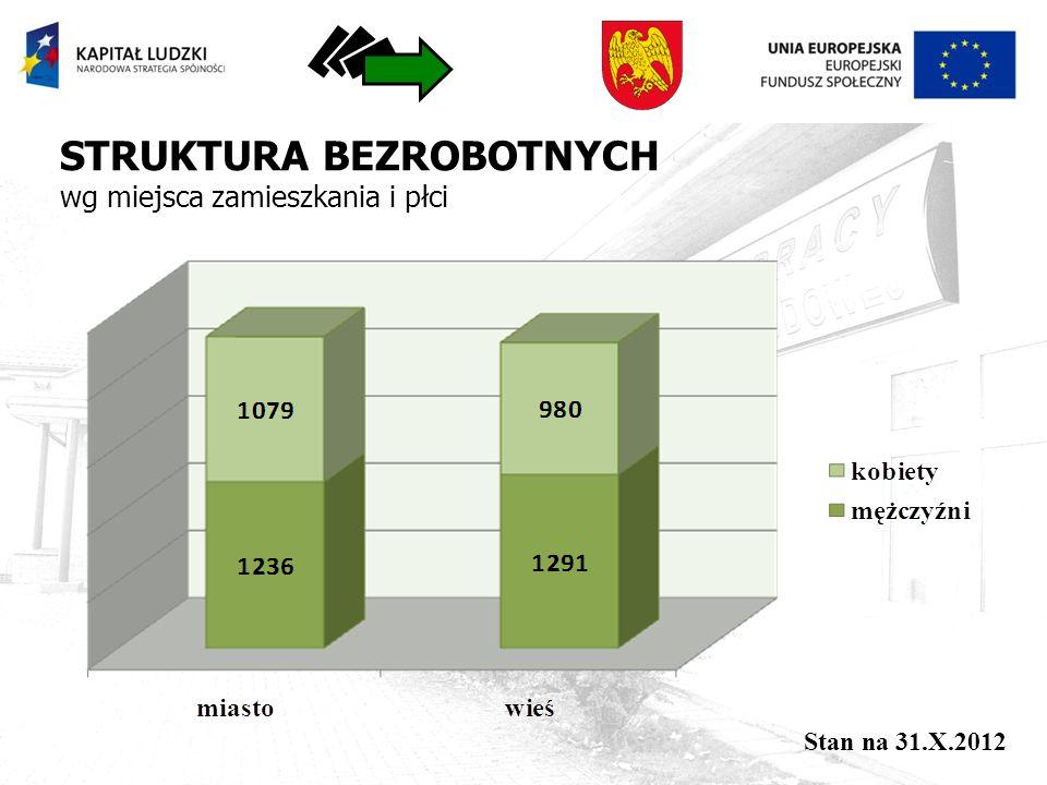 STRUKTURA BEZROBOTNYCH wg miejsca zamieszkania i płci Stan na 31.X.2012