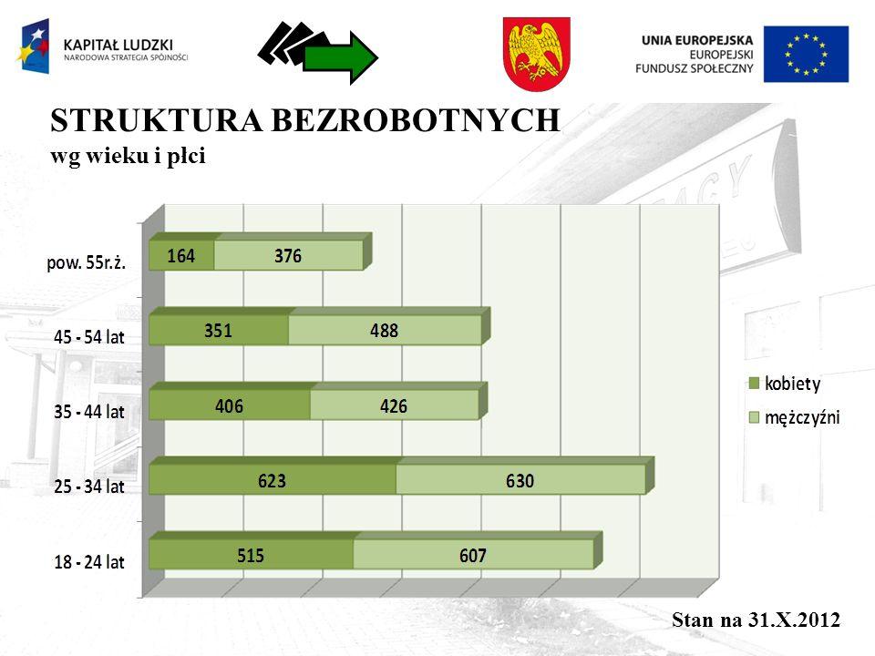 STRUKTURA BEZROBOTNYCH wg wykształcenia (1266) (1144) (1153) (623) (400) Stan na 31.X.2012
