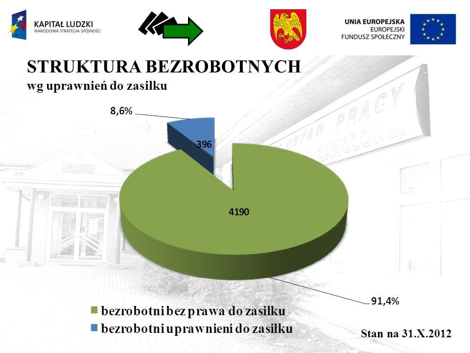 STRUKTURA BEZROBOTNYCH wg uprawnień do zasiłku Stan na 31.X.2012