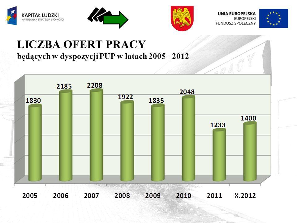 LICZBA OFERT PRACY będących w dyspozycji PUP w latach 2005 - 2012