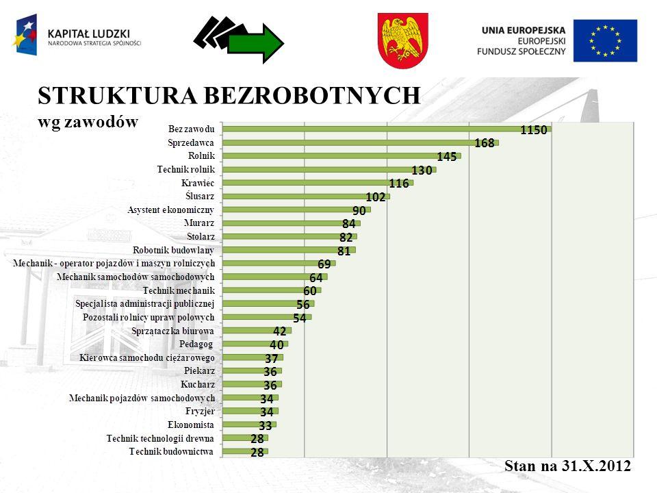 STRUKTURA BEZROBOTNYCH wg zawodów Stan na 31.X.2012