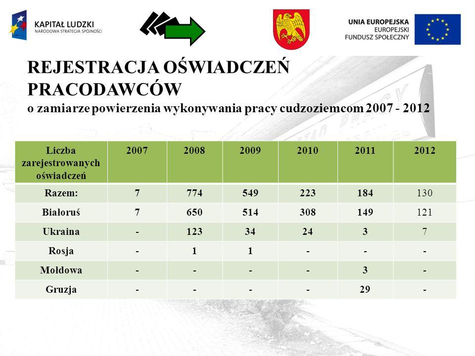 REJESTRACJA OŚWIADCZEŃ PRACODAWCÓW o zamiarze powierzenia wykonywania pracy cudzoziemcom 2007 - 2012 Liczba zarejestrowanych oświadczeń 200720082009201020112012 Razem:7774549223184130 Białoruś7650514308149121 Ukraina-123342437 Rosja-11--- Mołdowa----3- Gruzja----29-