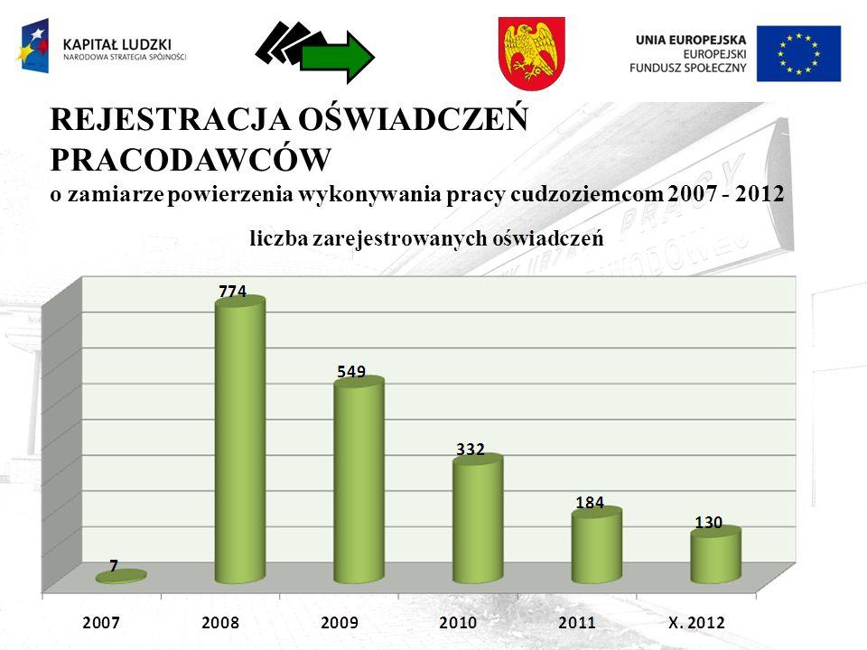 REJESTRACJA OŚWIADCZEŃ PRACODAWCÓW o zamiarze powierzenia wykonywania pracy cudzoziemcom 2007 - 2012