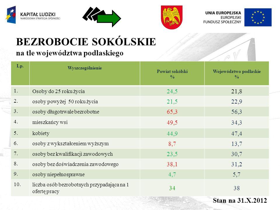 BEZROBOCIE SOKÓLSKIE na tle województwa podlaskiego Lp.