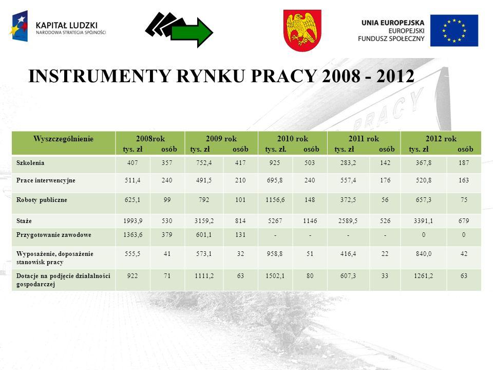 INSTRUMENTY RYNKU PRACY 2008 - 2012 Wyszczególnienie2008rok tys.