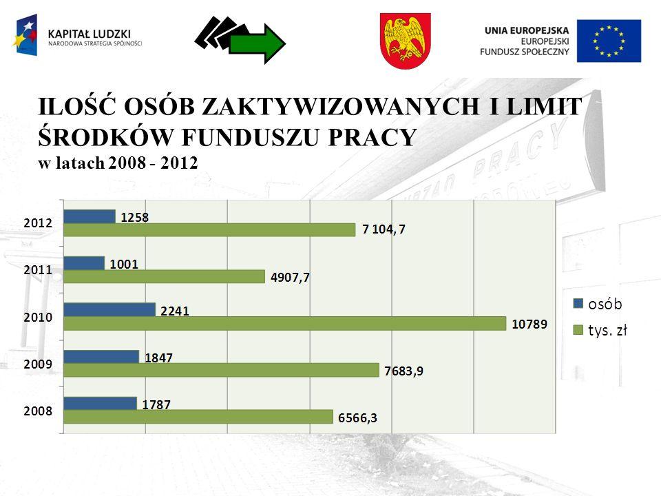 ILOŚĆ OSÓB ZAKTYWIZOWANYCH I LIMIT ŚRODKÓW FUNDUSZU PRACY w latach 2008 - 2012