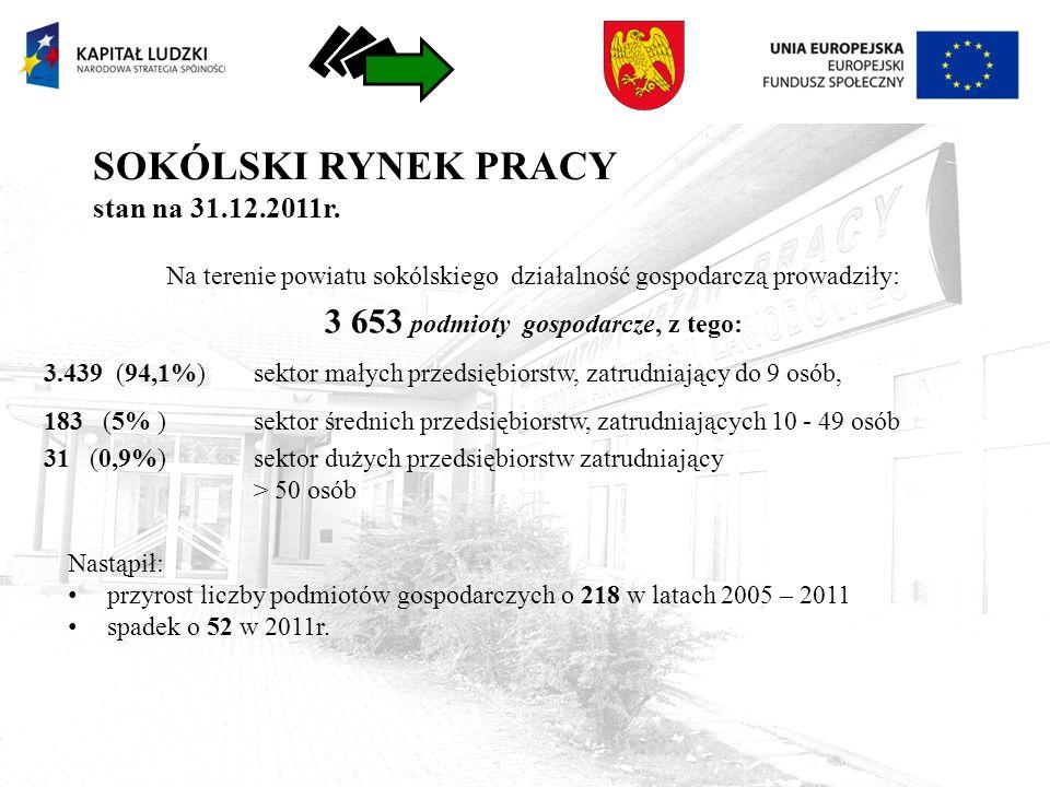 STRUKTURA PODMIOTÓW działających na terenie powiatu sokólskiego według sekcji – struktura w % Stan na 31.X.2012