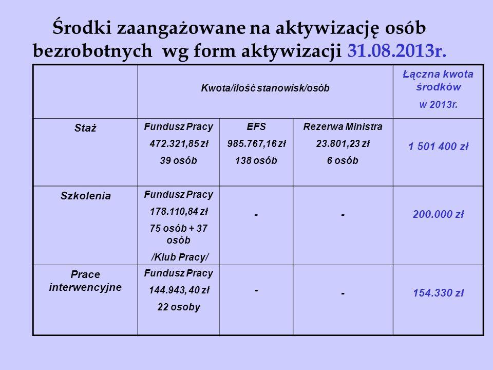 Środki zaangażowane na aktywizację osób bezrobotnych wg form aktywizacji 31.08.2013r.
