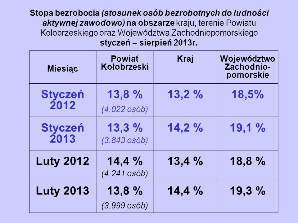 Stopa bezrobocia (stosunek osób bezrobotnych do ludności aktywnej zawodowo) na obszarze kraju, terenie Powiatu Kołobrzeskiego oraz Województwa Zachodniopomorskiego styczeń – sierpień 2013r.