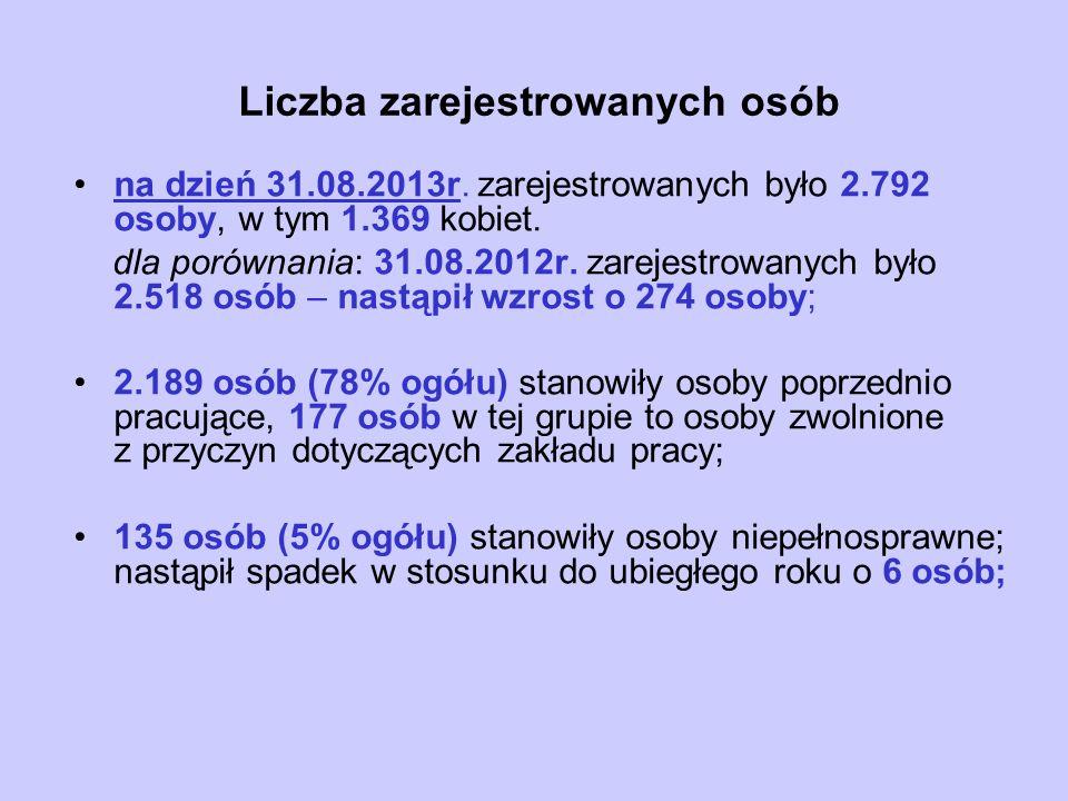 Liczba zarejestrowanych osób na dzień 31.08.2013r.