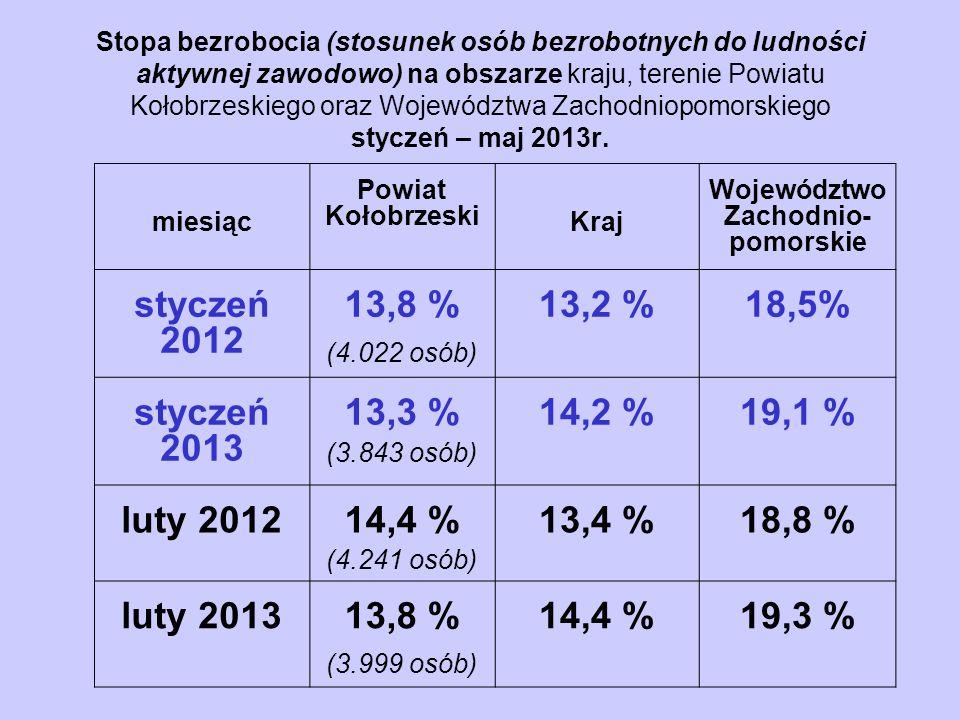Stopa bezrobocia (stosunek osób bezrobotnych do ludności aktywnej zawodowo) na obszarze kraju, terenie Powiatu Kołobrzeskiego oraz Województwa Zachodniopomorskiego styczeń – maj 2013r.