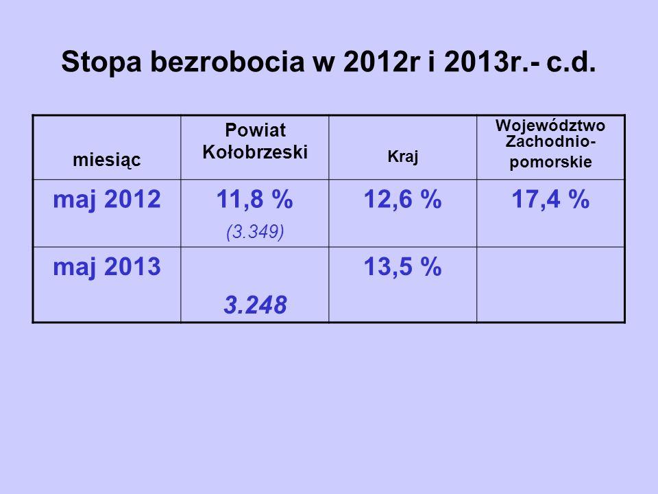 Liczba zarejestrowanych osób na dzień 31.05.2013r.