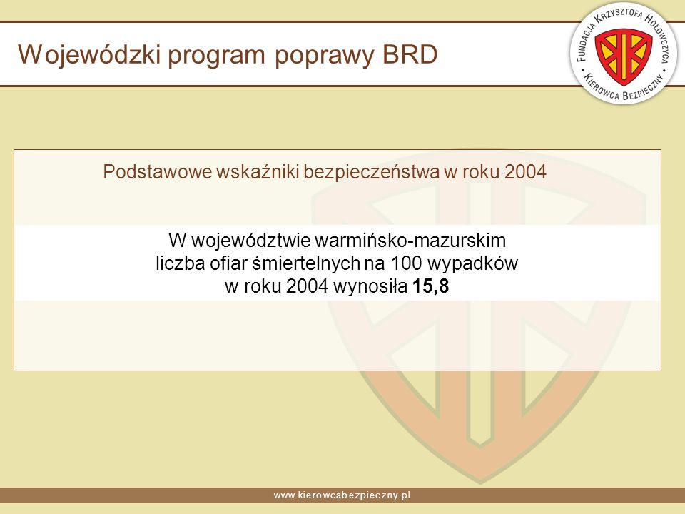 www.kierowcabezpieczny.pl Wojewódzki program poprawy BRD Podstawowe wskaźniki bezpieczeństwa w roku 2004 W województwie warmińsko-mazurskim liczba ofiar śmiertelnych na 100 wypadków w roku 2004 wynosiła 15,8