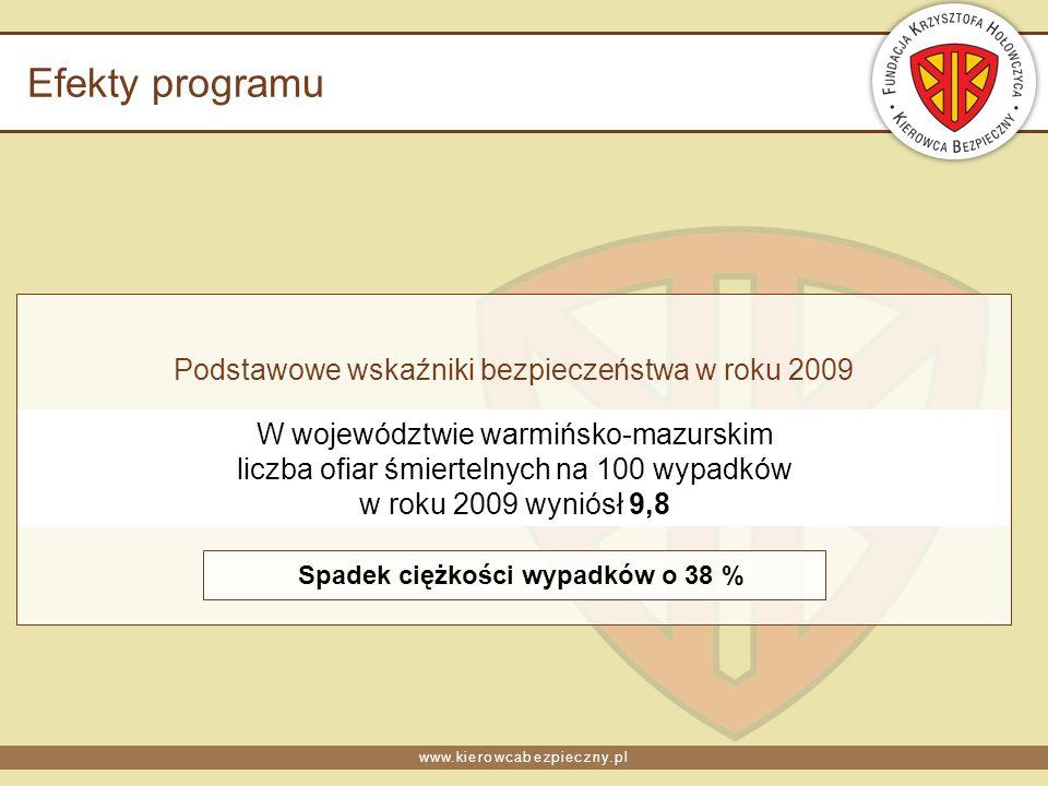www.kierowcabezpieczny.pl Efekty programu Podstawowe wskaźniki bezpieczeństwa w roku 2009 W województwie warmińsko-mazurskim liczba ofiar śmiertelnych na 100 wypadków w roku 2009 wyniósł 9,8 Spadek ciężkości wypadków o 38 %