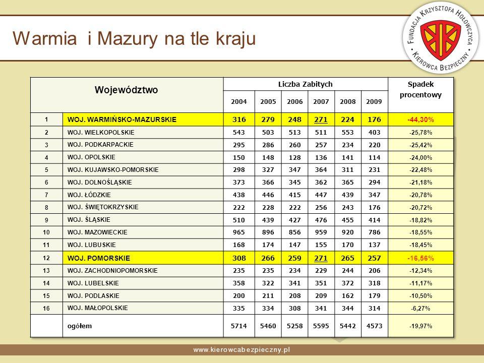 www.kierowcabezpieczny.pl Warmia i Mazury na tle kraju