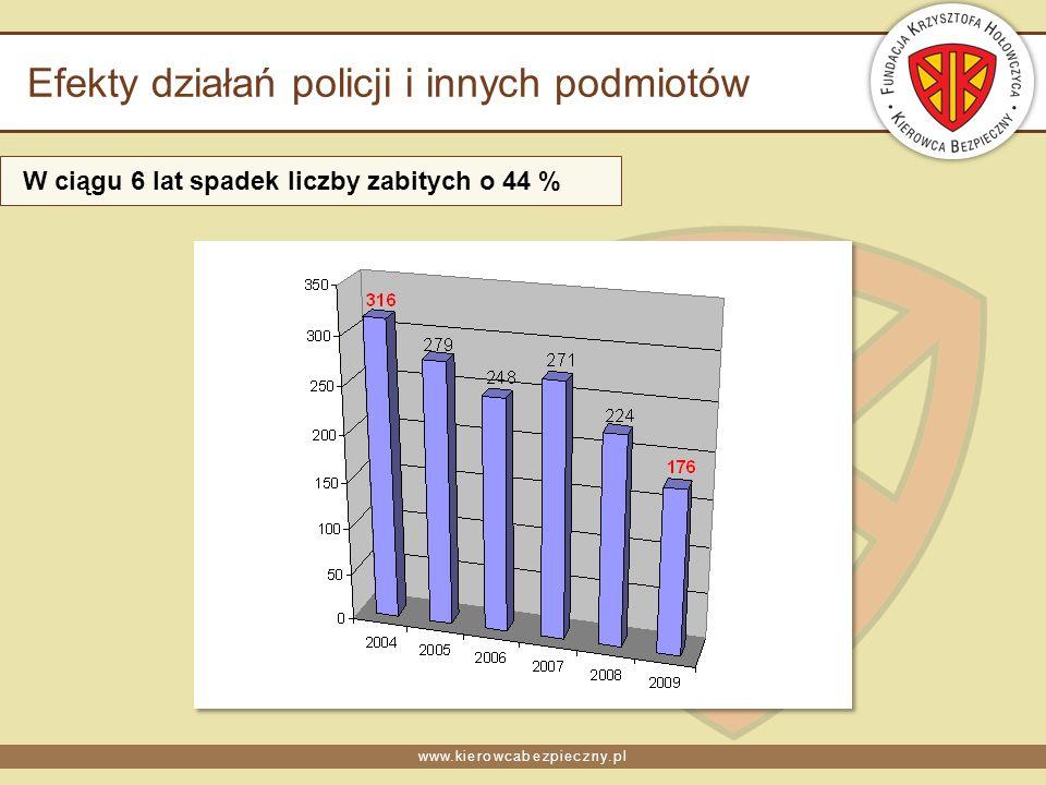 www.kierowcabezpieczny.pl Efekty działań policji i innych podmiotów W ciągu 6 lat spadek liczby zabitych o 44 %