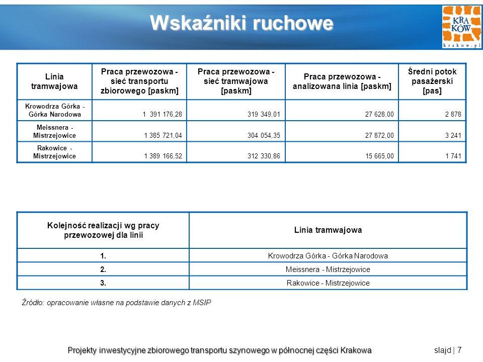 Projekty inwestycyjne zbiorowego transportu szynowego w północnej części Krakowa Projekty inwestycyjne zbiorowego transportu szynowego w północnej części Krakowa slajd | 8 Linia Krowodrza Górka – Górka Narodowa Źródło: opracowanie własne na podstawie danych z MSIP