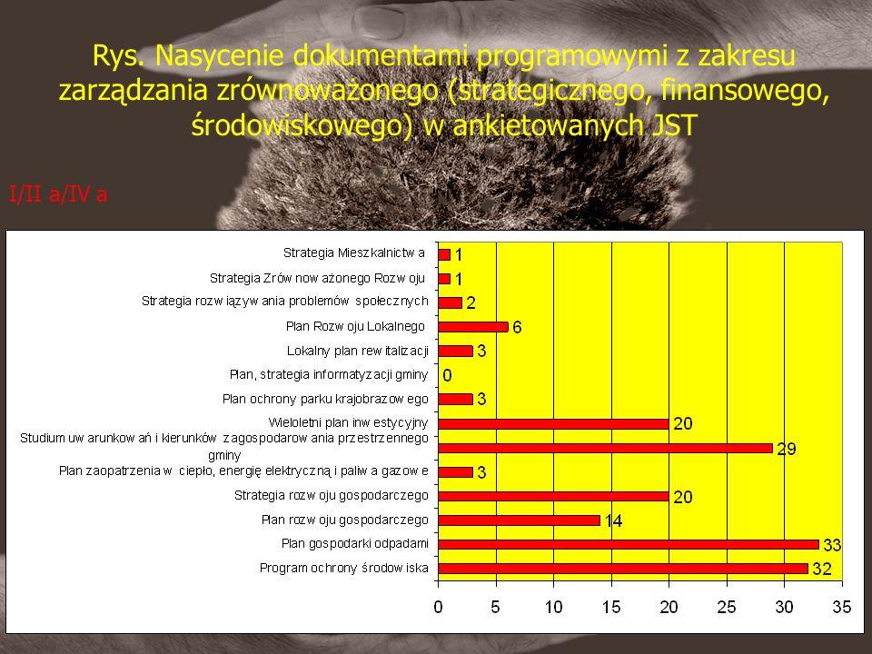 Rys. Nasycenie dokumentami programowymi z zakresu zarządzania zrównoważonego (strategicznego, finansowego, środowiskowego) w ankietowanych JST I/II a/