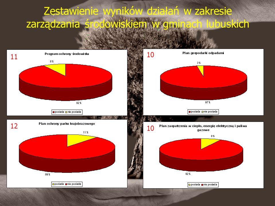 Zestawienie wyników działań w zakresie zarządzania środowiskiem w gminach lubuskich 10 12 11