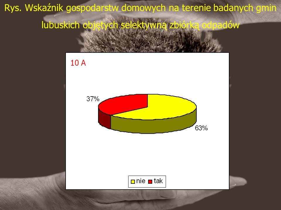 Rys. Wskaźnik gospodarstw domowych na terenie badanych gmin lubuskich objętych selektywną zbiórką odpadów 10 A