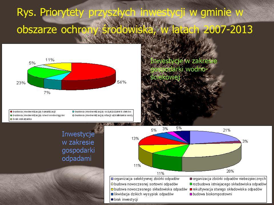 Rys. Priorytety przyszłych inwestycji w gminie w obszarze ochrony środowiska, w latach 2007-2013 Inwestycje w zakresie gospodarki wodno- ściekowej Inw