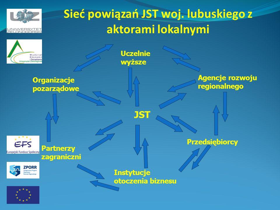Sieć powiązań JST woj. lubuskiego z aktorami lokalnymi JST Partnerzy zagraniczni Przedsiębiorcy Organizacje pozarządowe Agencje rozwoju regionalnego I