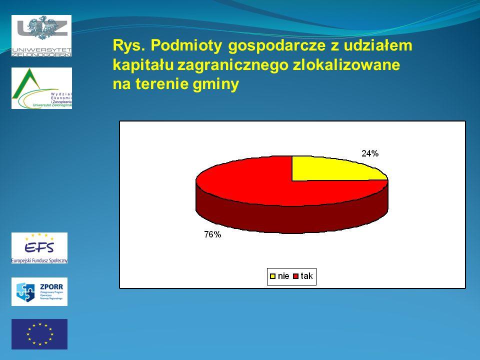 Rys. Podmioty gospodarcze z udziałem kapitału zagranicznego zlokalizowane na terenie gminy