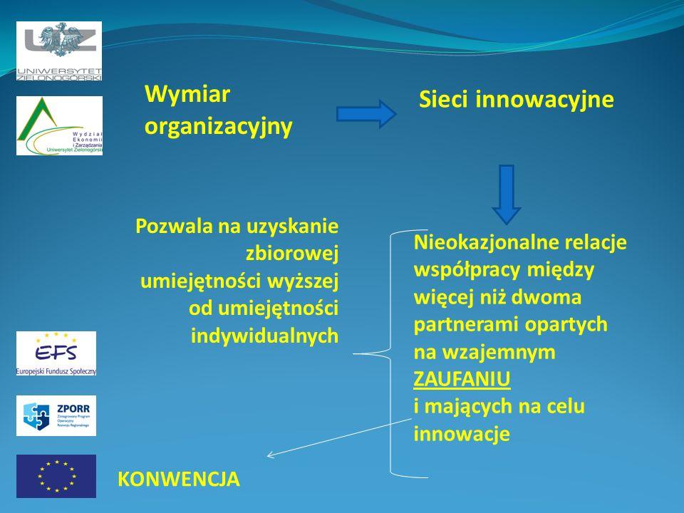 Wymiar organizacyjny Sieci innowacyjne Nieokazjonalne relacje współpracy między więcej niż dwoma partnerami opartych na wzajemnym ZAUFANIU i mających na celu innowacje Pozwala na uzyskanie zbiorowej umiejętności wyższej od umiejętności indywidualnych KONWENCJA
