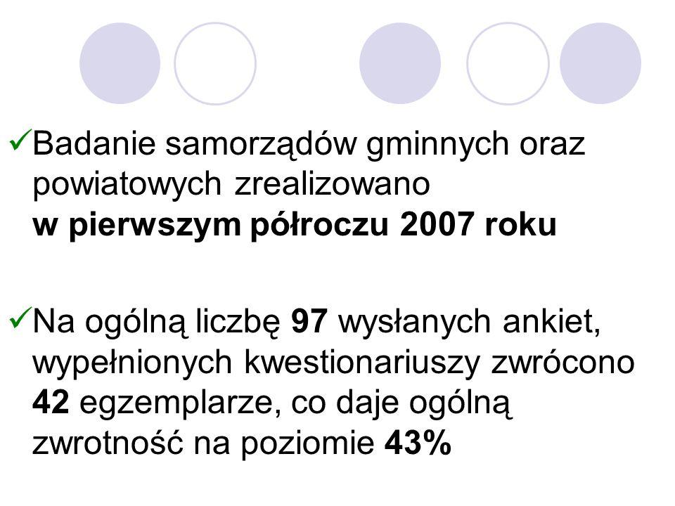 Badanie samorządów gminnych oraz powiatowych zrealizowano w pierwszym półroczu 2007 roku Na ogólną liczbę 97 wysłanych ankiet, wypełnionych kwestionariuszy zwrócono 42 egzemplarze, co daje ogólną zwrotność na poziomie 43%