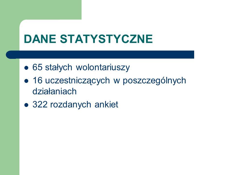 DANE STATYSTYCZNE 65 stałych wolontariuszy 16 uczestniczących w poszczególnych działaniach 322 rozdanych ankiet