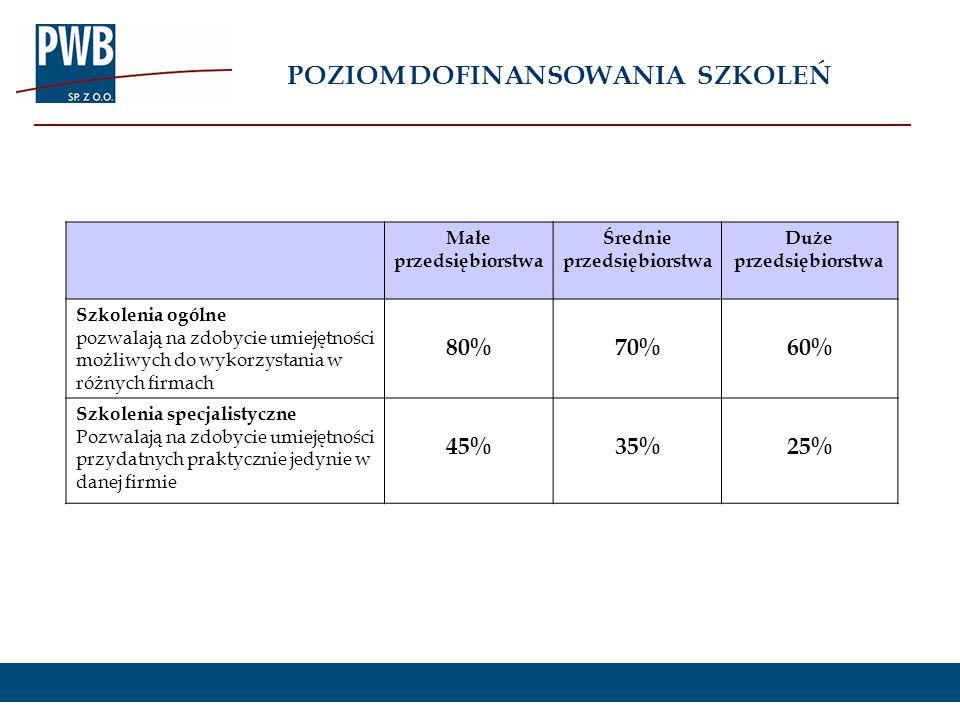 POZIOM DOFINANSOWANIA SZKOLEŃ Małe przedsiębiorstwa Średnie przedsiębiorstwa Duże przedsiębiorstwa Szkolenia ogólne pozwalają na zdobycie umiejętności