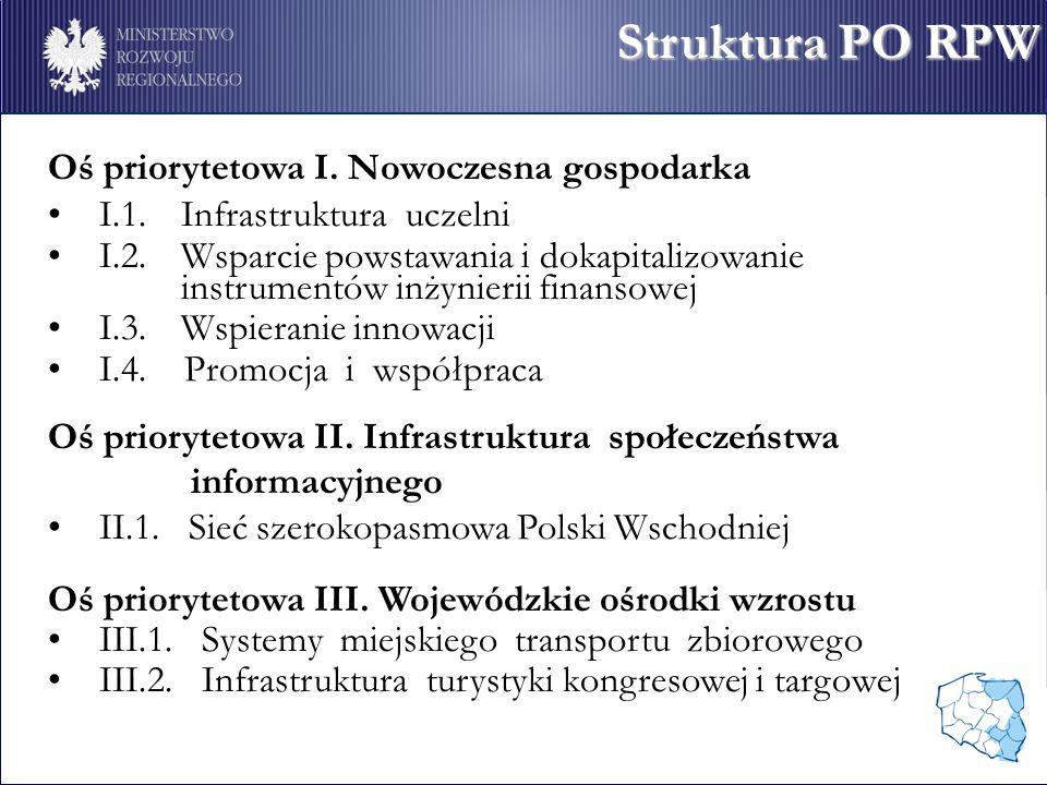 Struktura PO RPW Oś priorytetowa I. Nowoczesna gospodarka I.1.