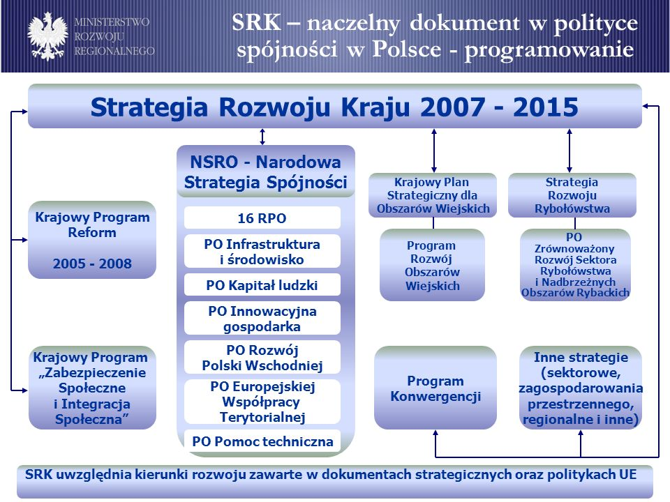 Krajowy Program Reform 2005 - 2008 Krajowy Program Zabezpieczenie Społeczne i Integracja Społeczna Program Konwergencji Inne strategie (sektorowe, zagospodarowania przestrzennego, regionalne i inne) NSRO - Narodowa Strategia Spójności 16 RPO PO Infrastruktura i środowisko PO Kapitał ludzki PO Innowacyjna gospodarka PO Rozwój Polski Wschodniej PO Europejskiej Współpracy Terytorialnej PO Pomoc techniczna Strategia Rozwoju Kraju 2007 - 2015 Krajowy Plan Strategiczny dla Obszarów Wiejskich Program Rozwój Obszarów Wiejskich Strategia Rozwoju Rybołówstwa PO Zrównoważony Rozwój Sektora Rybołówstwa i Nadbrzeżnych Obszarów Rybackich SRK uwzględnia kierunki rozwoju zawarte w dokumentach strategicznych oraz politykach UE SRK – naczelny dokument w polityce spójności w Polsce - programowanie
