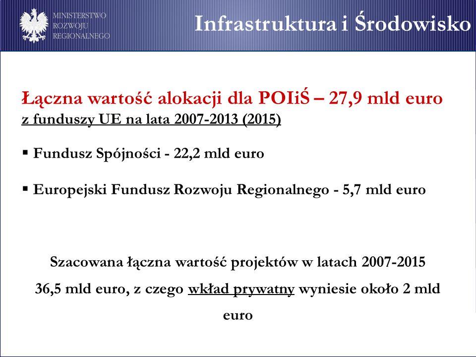 Infrastruktura i Środowisko Łączna wartość alokacji dla POIiŚ – 27,9 mld euro z funduszy UE na lata 2007-2013 (2015) Fundusz Spójności - 22,2 mld euro Europejski Fundusz Rozwoju Regionalnego - 5,7 mld euro Szacowana łączna wartość projektów w latach 2007-2015 36,5 mld euro, z czego wkład prywatny wyniesie około 2 mld euro