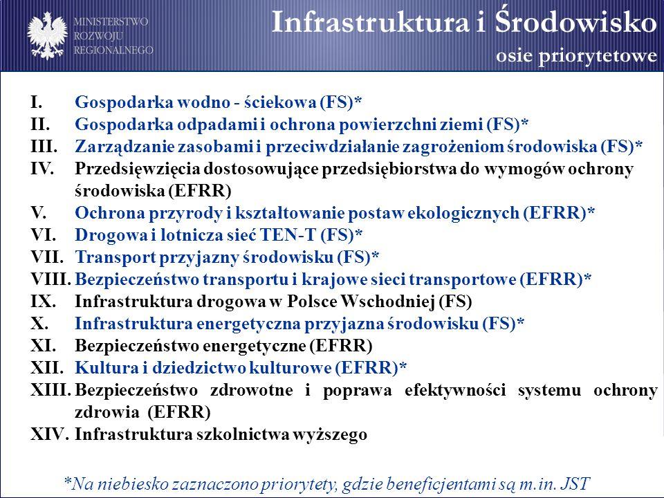 Infrastruktura i Środowisko osie priorytetowe I.Gospodarka wodno - ściekowa (FS)* II.Gospodarka odpadami i ochrona powierzchni ziemi (FS)* III.Zarządzanie zasobami i przeciwdziałanie zagrożeniom środowiska (FS)* IV.Przedsięwzięcia dostosowujące przedsiębiorstwa do wymogów ochrony środowiska (EFRR) V.Ochrona przyrody i kształtowanie postaw ekologicznych (EFRR)* VI.