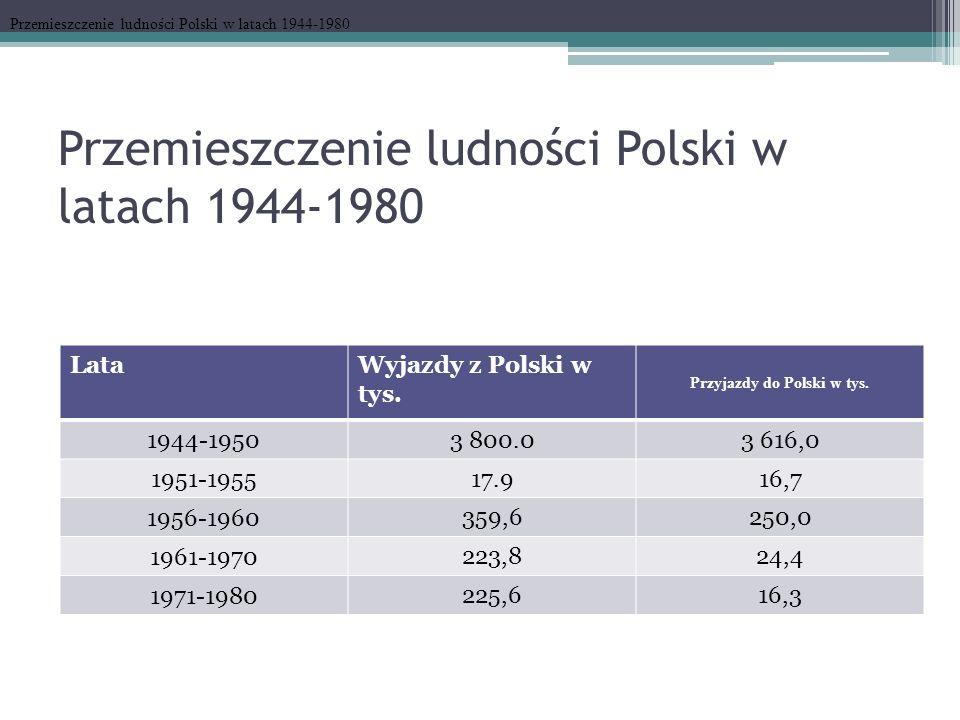 Przemieszczenie ludności Polski w latach 1944-1980 LataWyjazdy z Polski w tys. Przyjazdy do Polski w tys. 1944-1950 3 800.03 616,0 1951-1955 17.916,7