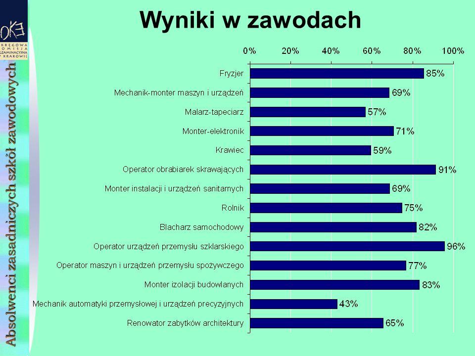 Wyniki w zawodach Absolwenci zasadniczych szkół zawodowych